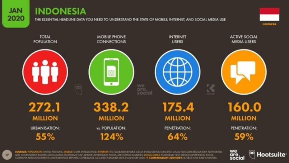 Perkembangan Dunia Digital Indonesia